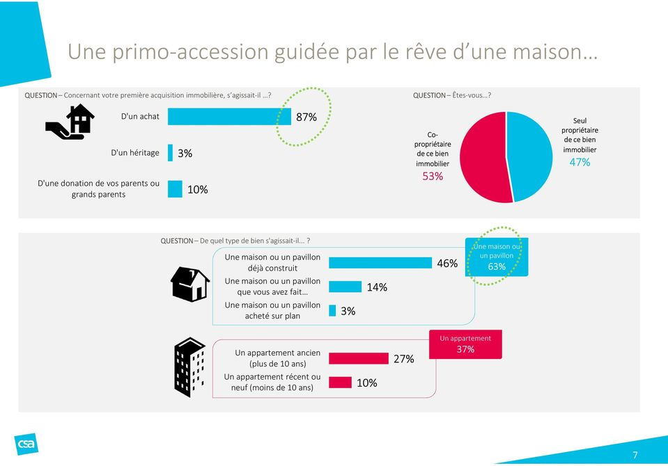 immobilier 47% QUESTION De quel type de bien s'agissait-il.