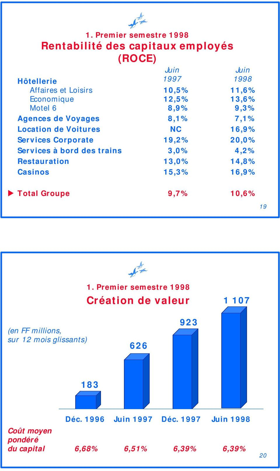 trains 3,0% 4,2% Restauration 13,0% 14,8% Casinos 15,3% 16,9% Total Groupe 9,7% 10,6% 19 1.