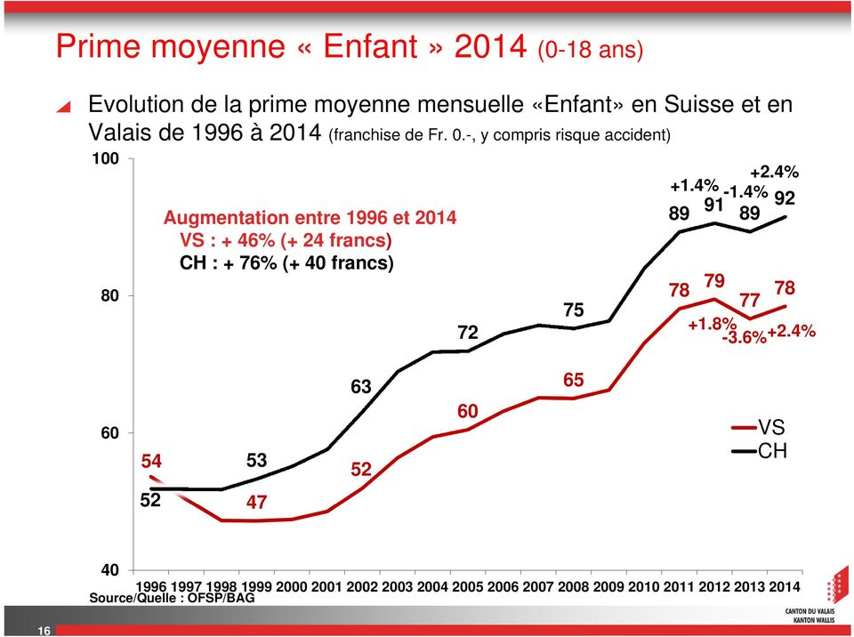 -, y compris risque accident) 100 80 Augmentation entre 1996 et 2014 VS : + 46% (+ 24 francs) CH : + 76% (+ 40