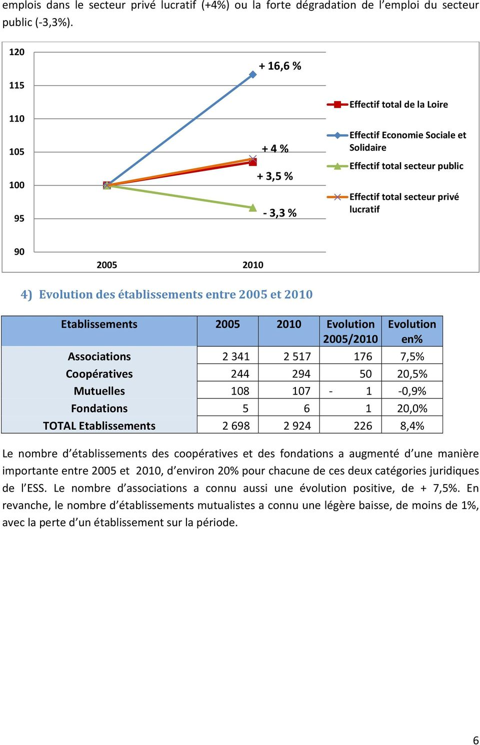 4) Evolution des établissements entre 2005 et 2010 Etablissements 2005 2010 Evolution 2005/2010 Evolution en% Associations 2 341 2 517 176 7,5% Coopératives 244 294 50 20,5% Mutuelles 108 107-1 -0,9%