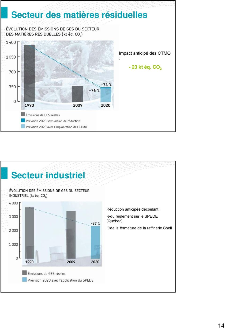 CO 2 Secteur industriel Réduction anticipée