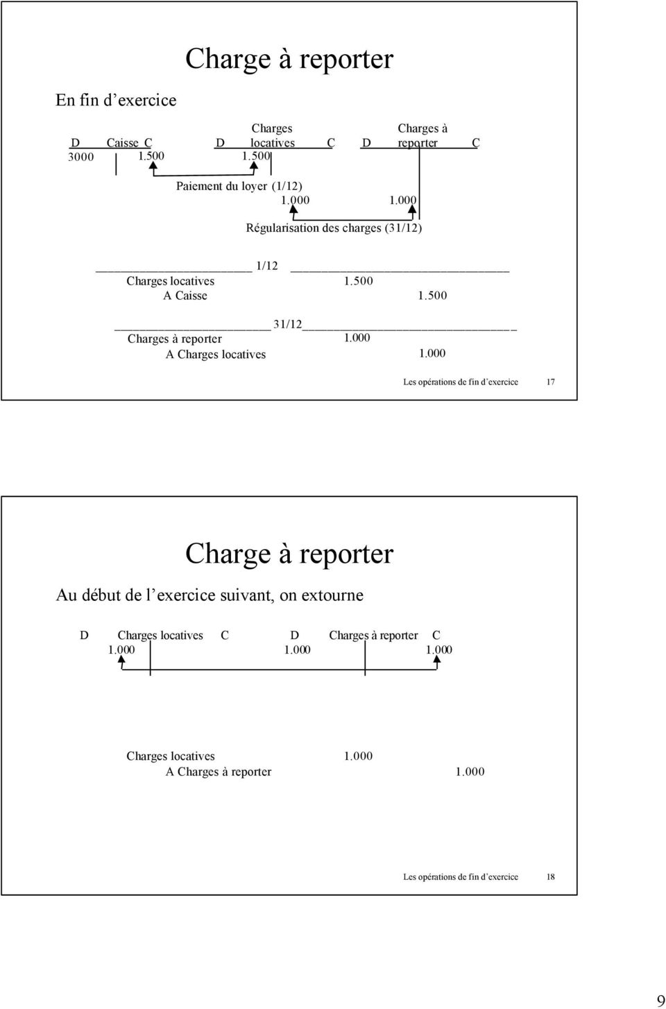 500 31/12 Charges à reporter 1.000 A Charges locatives 1.