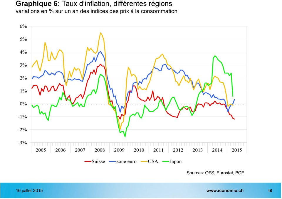 consommation 6% 5% 4% 3% 2% 1% 0% -1% -2% -3% Suisse zone