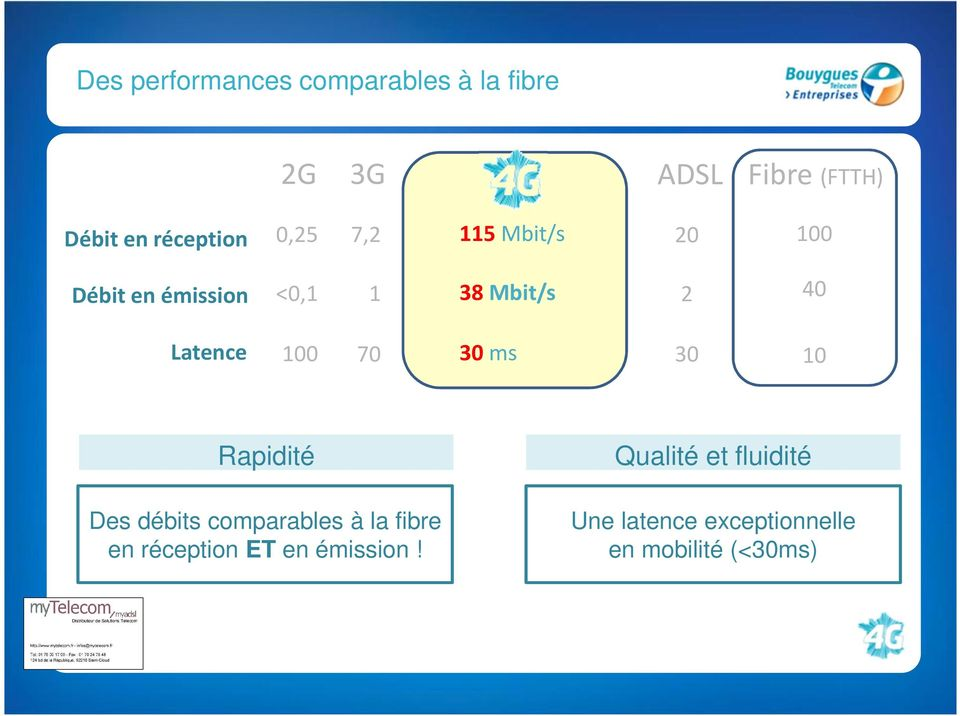 Latence 100 70 30 ms 30 10 Rapidité Des débits comparables à la fibre en