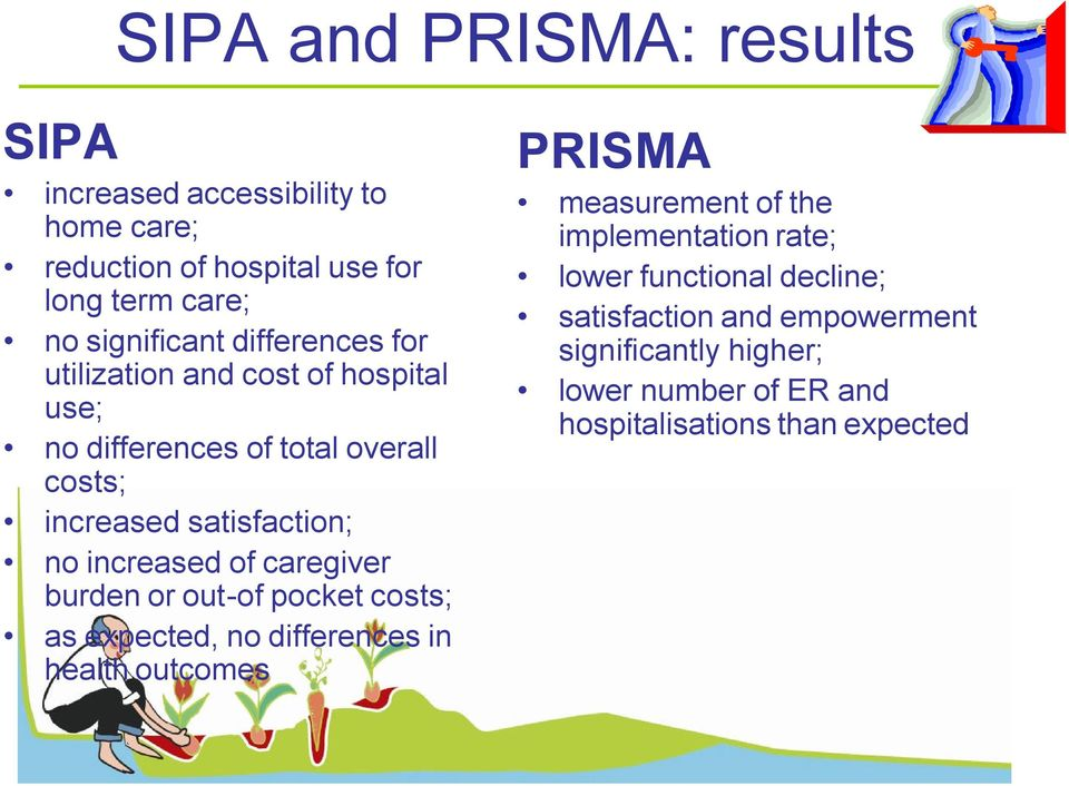 of caregiver burden or out-of pocket costs; as expected, no differences in health outcomes PRISMA measurement of the implementation