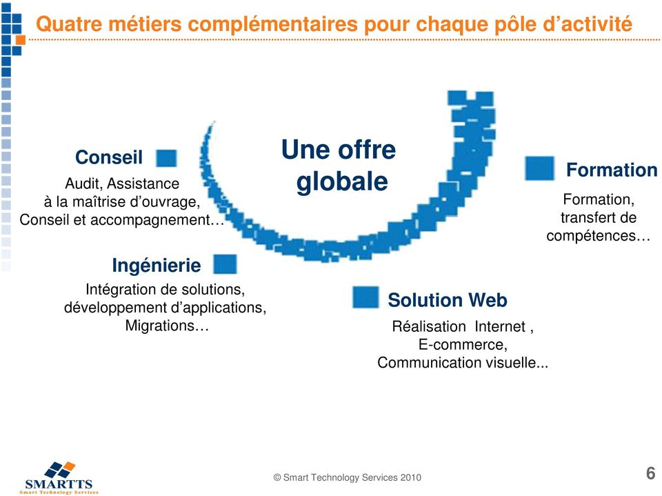 Intégration de solutions, développement d applications, Solution Web Migrations