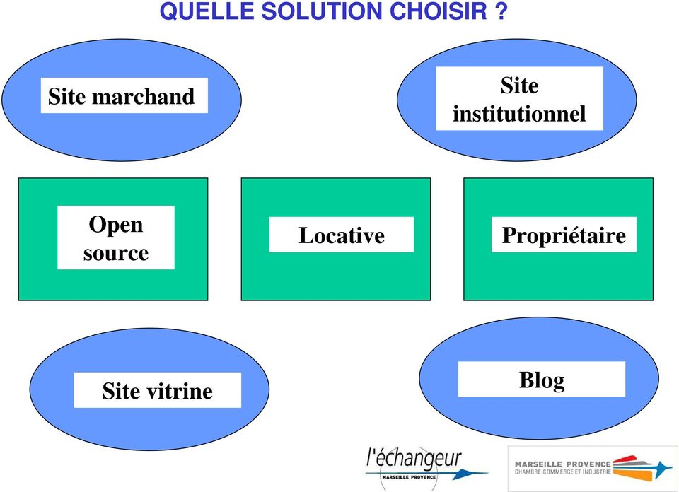 institutionnel Open source