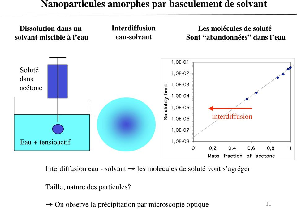 interdiffusion Eau + tensioactif 1,0E-07 1,0E-08 0 0,2 0,4 0,6 0,8 1 Mass fraction of acetone Interdiffusion eau - solvant