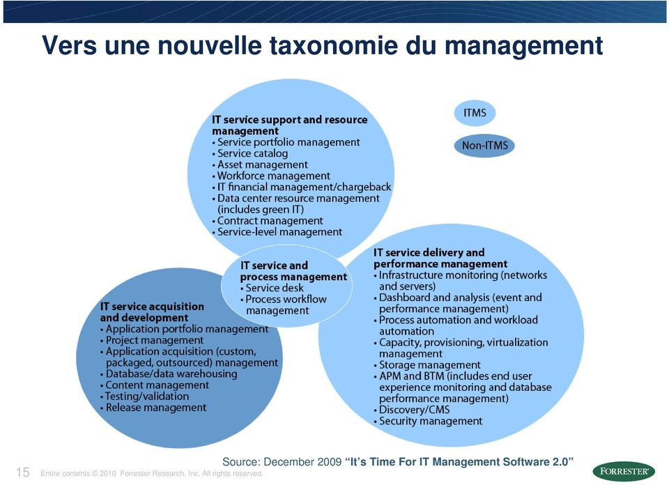 Management Software 2.