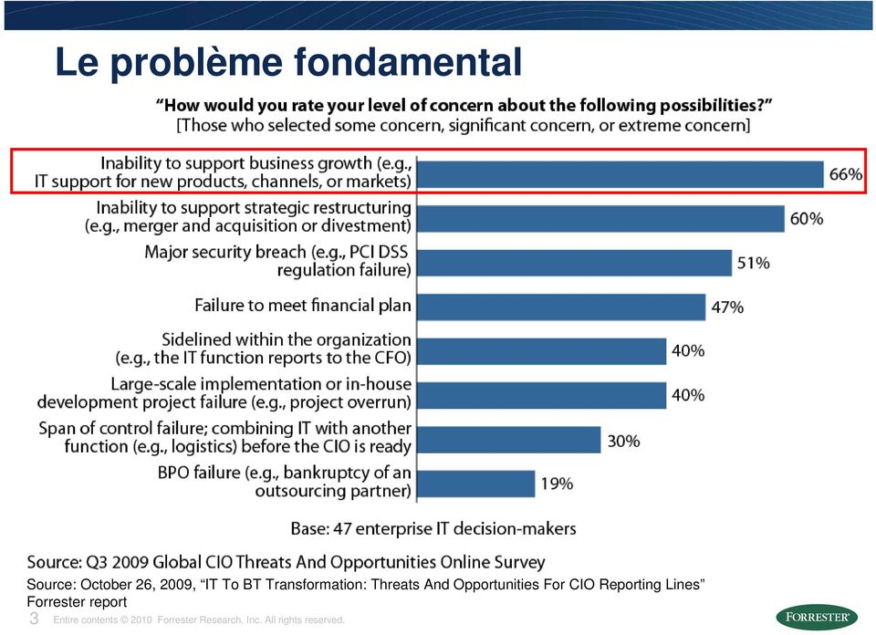 CIO Reporting Lines Forrester report 3 Entire