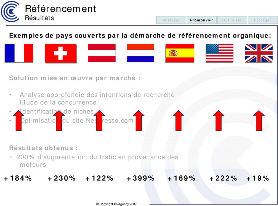 recherche Etude de la concurrence Identification de niches Optimisation du site Nespresso.