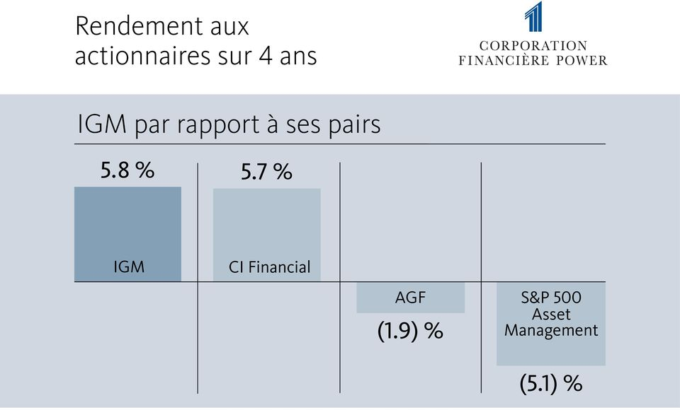 8 % 5.7 % IGM CI Financial AGF (1.