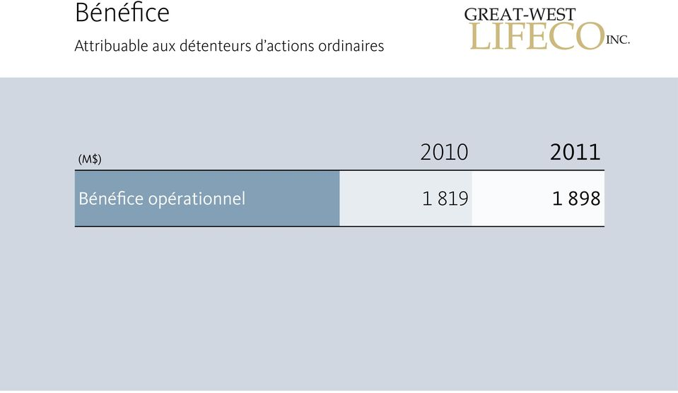 ordinaires (M$) 2010 2011