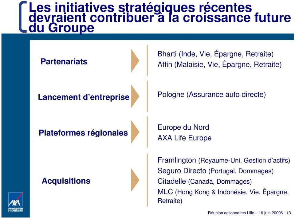 régionales Europe du Nord AXA Life Europe Framlington (Royaume-Uni, Gestion d actifs) Acquisitions Seguro Directo (Portugal,