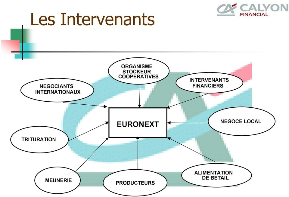 INTERVENANTS FINANCIERS EURONEXT NEGOCE