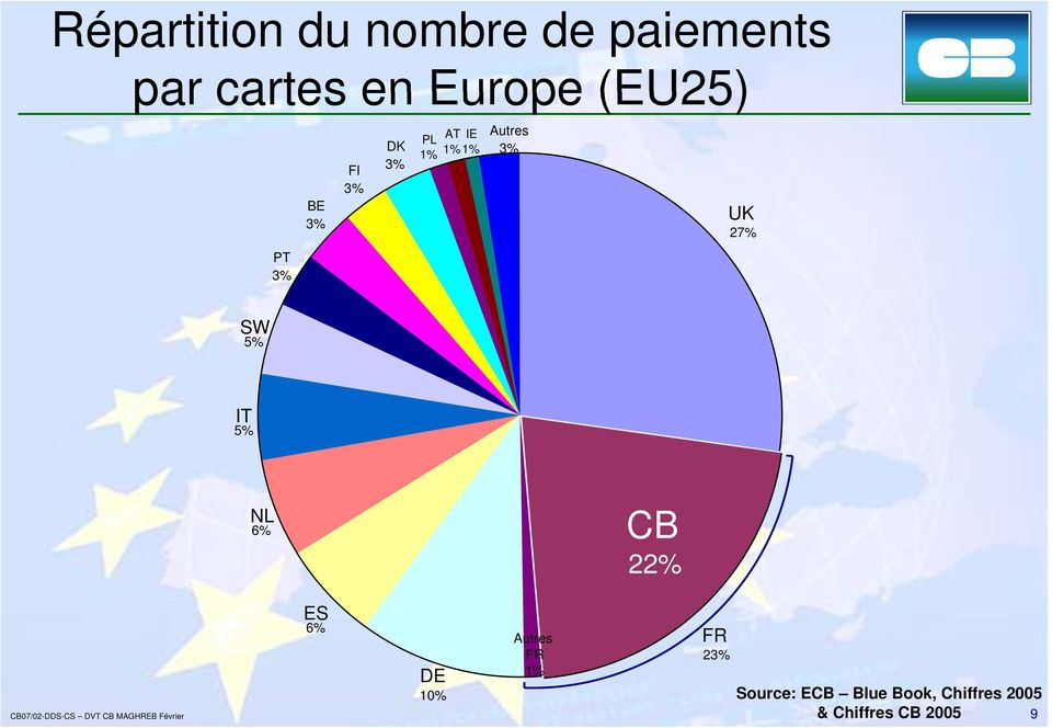 UK 27% SW 5% IT 5% NL 6% CB 22% ES 6% Autres FR FR 23% 1%