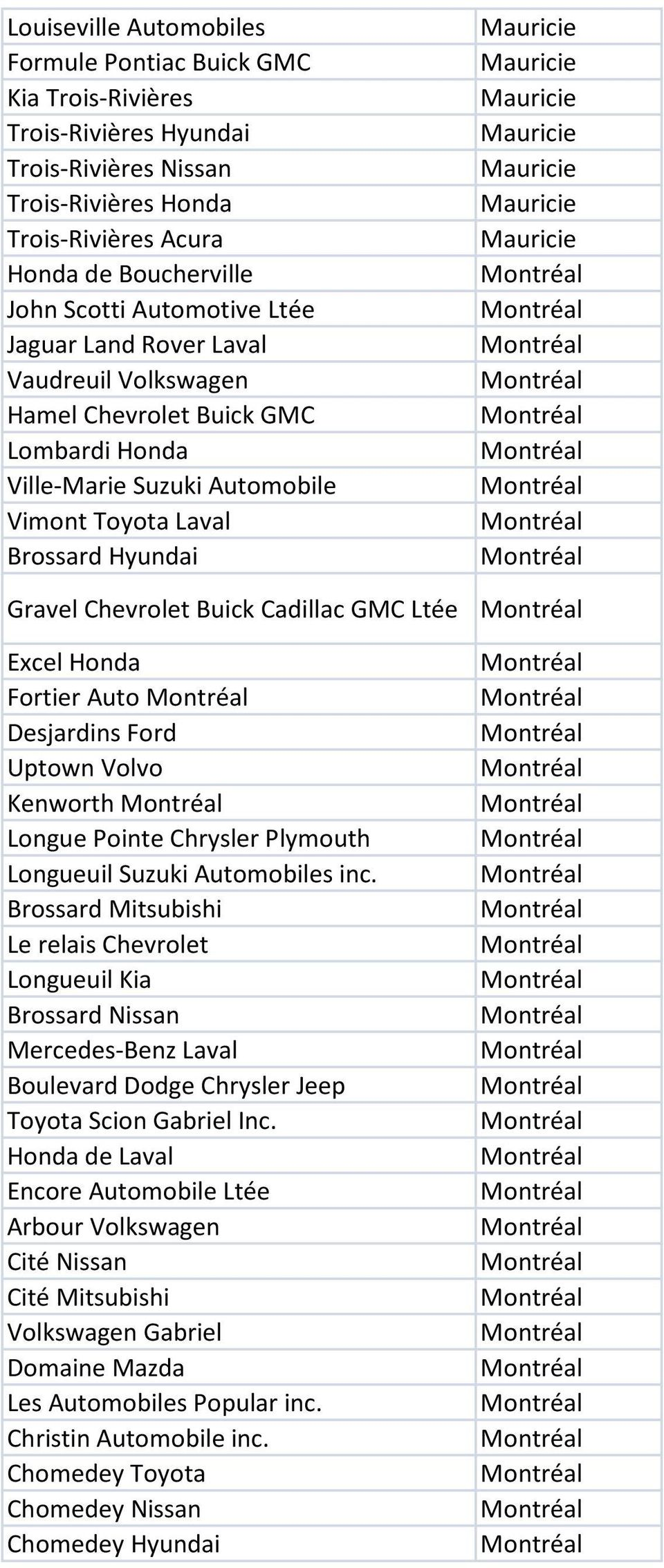 Cadillac GMC Ltée Excel Honda Fortier Auto Desjardins Ford Uptown Volvo Kenworth Longue Pointe Chrysler Plymouth Longueuil Suzuki Automobiles inc.