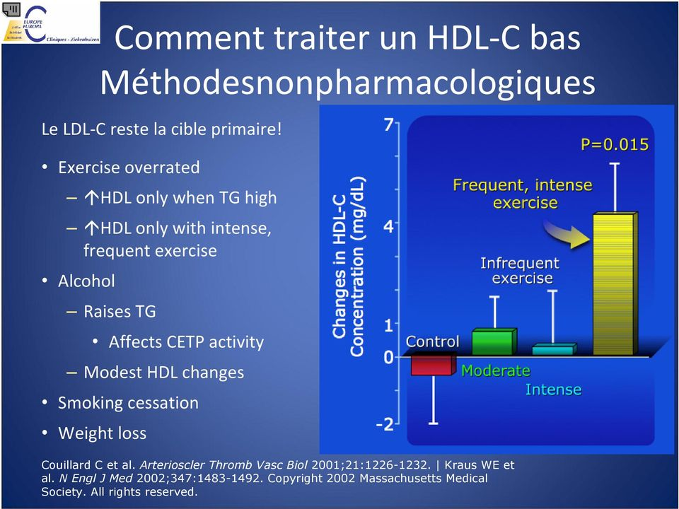 Smoking cessation Weight loss Changes in HDL-C Concentration (mg/dl) Couillard C et al. Arterioscler Thromb Vasc Biol 2001;21:1226-1232.