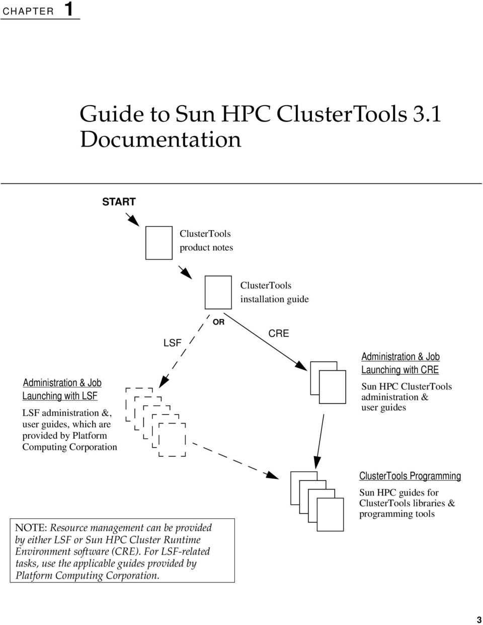 administration & user guides NOTE: Resource management can be provided by either or Sun HPC Cluster Runtime Environment software ().