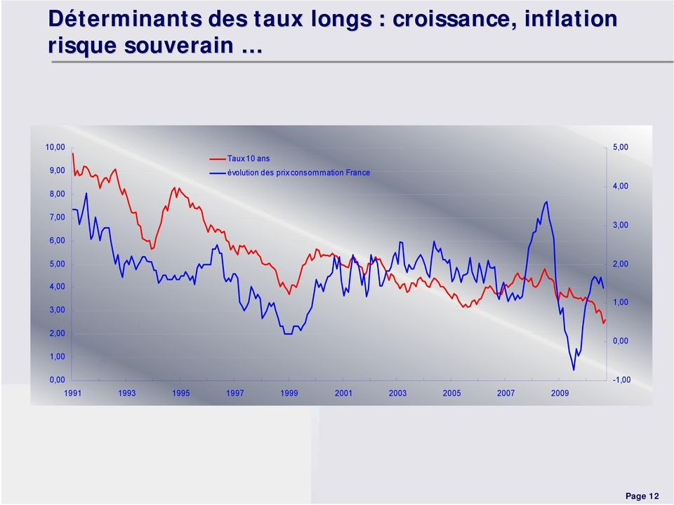 consommation France 5,00 4,00 7,00 6,00 5,00 4,00 3,00 3,00 2,00