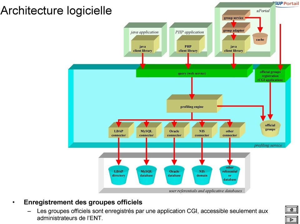 referential or user referentials and applicative s Enregistrement des groupes officiels Les groupes
