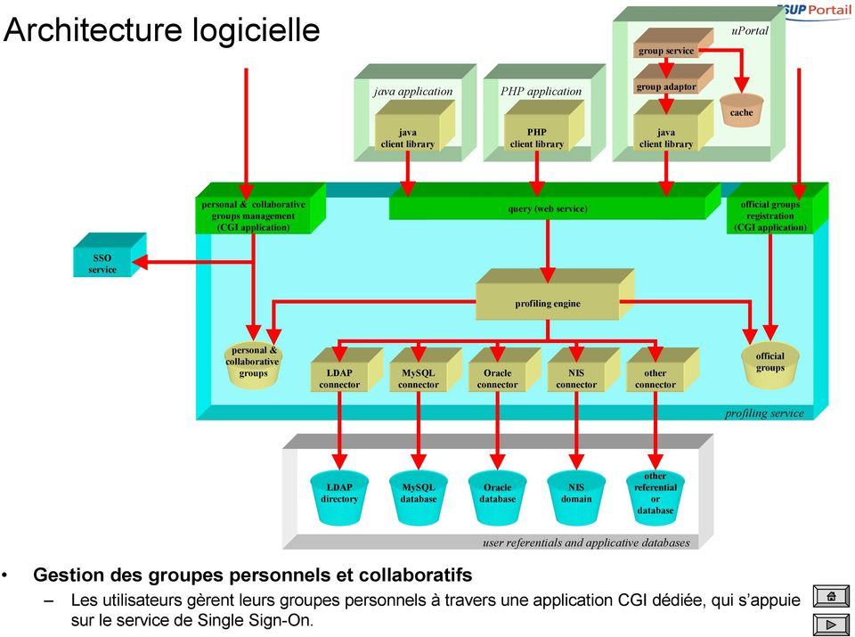 profiling service directory domain referential or user referentials and applicative s Gestion des groupes personnels et