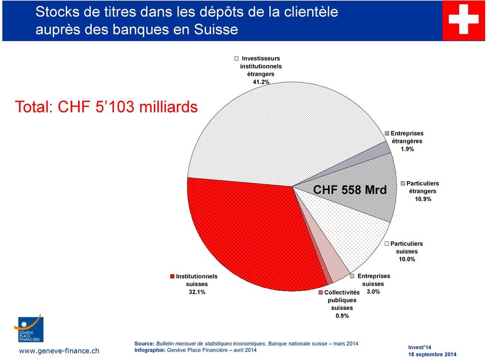 9% CHF 558 Mrd Particuliers étrangers 10.9% Particuliers 10.0% Institutionnels 32.