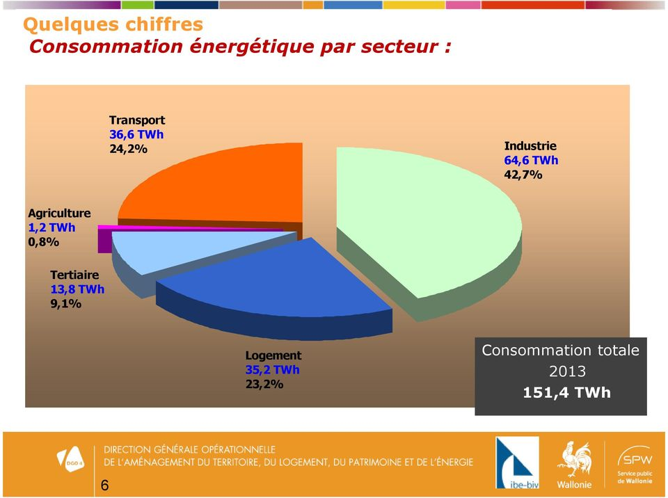 Agriculture 1,2 TWh 0,8% Tertiaire 13,8 TWh 9,1%