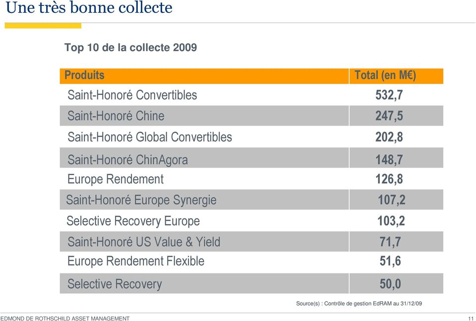 Saint-Honoré US Value & Yield Europe Rendement Flexible Selective Recovery Total (en M ) 532,7 247,5 202,8 148,7