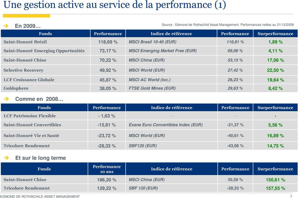 69,06 % 4,11 % Saint-Honoré Chine 70,22 % MSCI China (EUR) 53,15 % 17,06 % Selective Recovery 49,92 % MSCI World (EUR) 27,42 % 22,50 % LCF Croissance Globale 45,87 % MSCI AC World (loc.