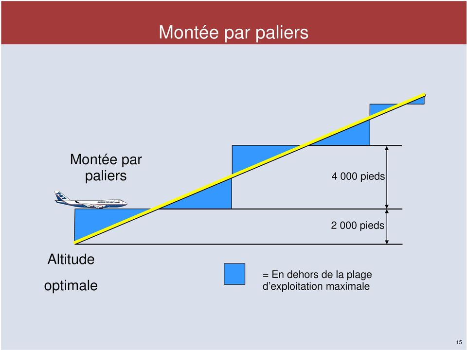 Altitude optimale = En dehors de