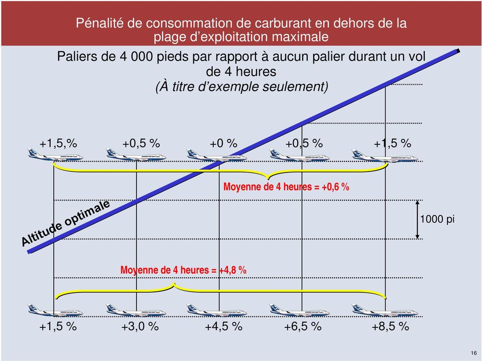 d exemple seulement) +1,5,% +0,5 % +0 % +0,5 % +1,5 % Altitude optimale Moyenne de 4
