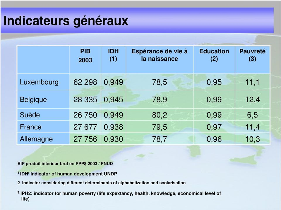 10,3 BIP produit interieur brut en PPP$ 2003 / PNUD 1 IDH : Indicator of human development UNDP 2 Indicator considering different