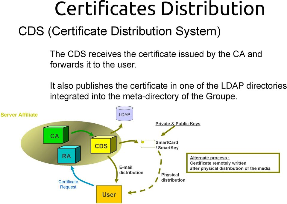It also publishes the certificate in one of the LDAP directories integrated into the meta-directory of the Groupe.