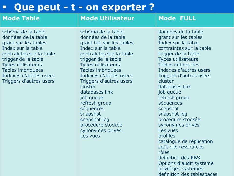 Indexes d'autres users Triggers d'autres users 16/12/2013 schéma de la table données de la table grant fait sur les tables Index sur la table contraintes sur la table trigger de la table Types