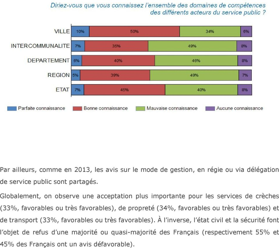 propreté (34%, favorables ou très favorables) et de transport (33%, favorables ou très favorables).