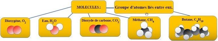 Cycle4-5 ème. Cours ch.5. Atomes, s, symbole des éléments chimiques. Ch5. ATOMES ET MOLECULES 1) Définition : Atomes s Chimie collège 4eme - YouTube. https://www.youtube.com/watch?