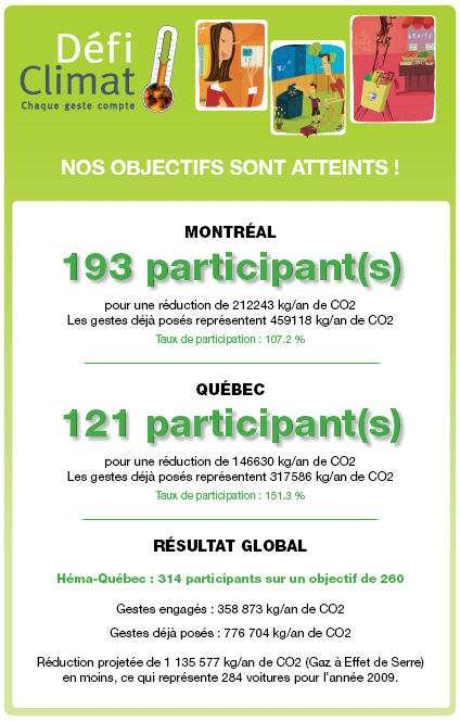 Encouragez la participation!