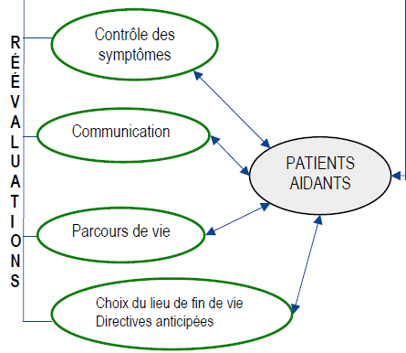 IDENTIFIER LES PATIENTS EN PHASE