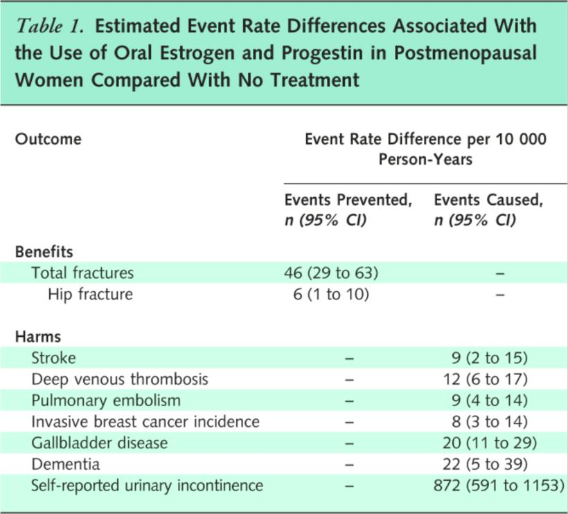From: Menopausal Hormone Therapy for the Primary Prevention of Chronic Conditions: U.S. Preventive Services Task Force Recommendation Statement Ann Intern Med. 2013;158(1):47-54. doi:10.