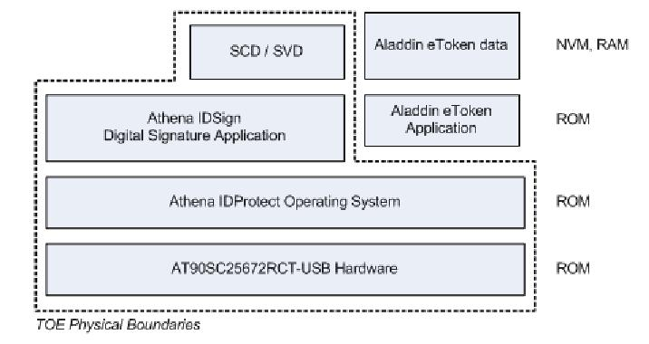 SafeNet etoken (Smartcard or USB token) Version 9.