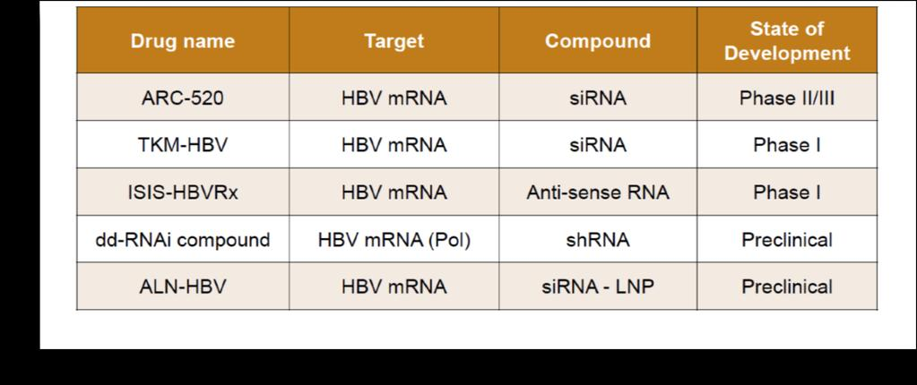 Interactions avec l ARN RNA interference is one of the most widely used approaches for disturbing gene expression