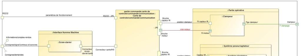 Structure interne de l