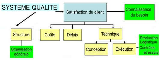 M (Product Lifecycle Management) Problématiques du