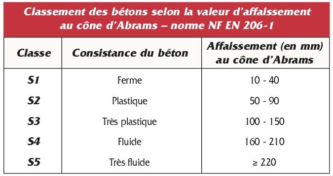 1. Prescription d un béton Classes de consistance