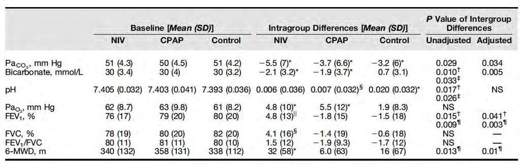 Symptômes VNI PCO2 CPAP Controle Efficacy of Different Treatment