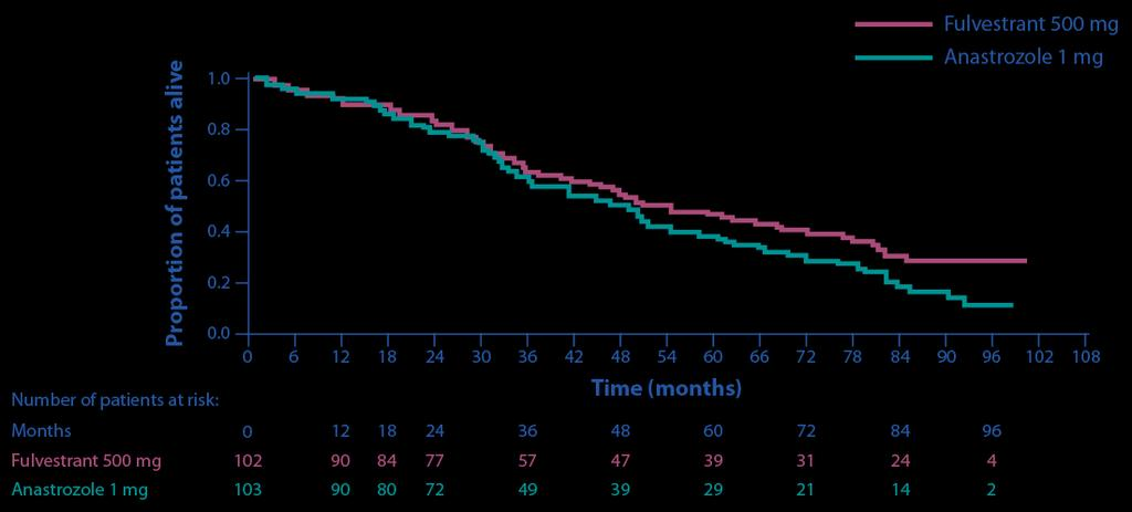 Fulvestrant versus anastrozole Etude FIRST Clinical benefit rate Fulvestrant 500 mg % (total with CB/n) Anastrozole 1 mg % (total with CB/n) Odds ratio (95% CI) P-value Absolute difference (95% CI)