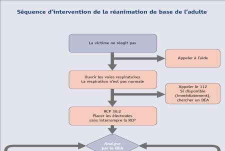 En détail : Séquence d intervention de la