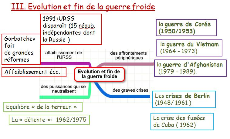 expression guerre froide