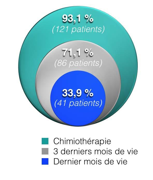 En pratique clinique courante? Patients «fit» : régorafénib puis TAS-102?